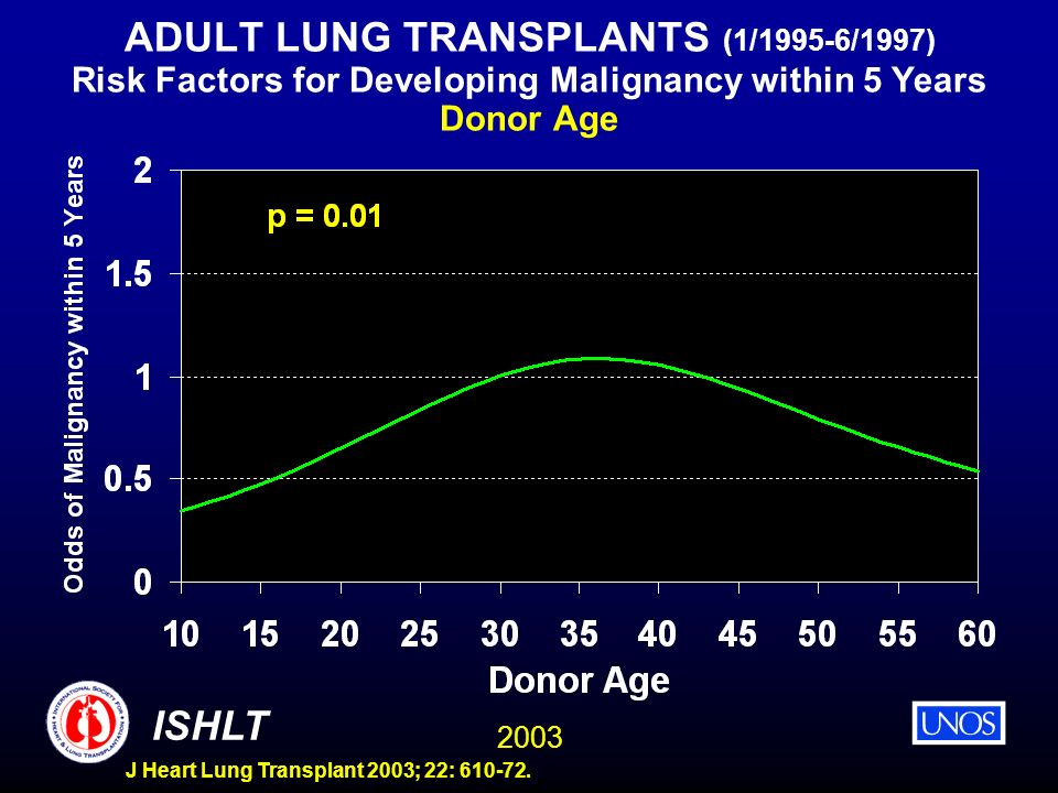 ADULT LUNG TRANSPLANTS (1/1995-6/1997) Risk Factors for Developing Malignancy within 5 Years Donor Age