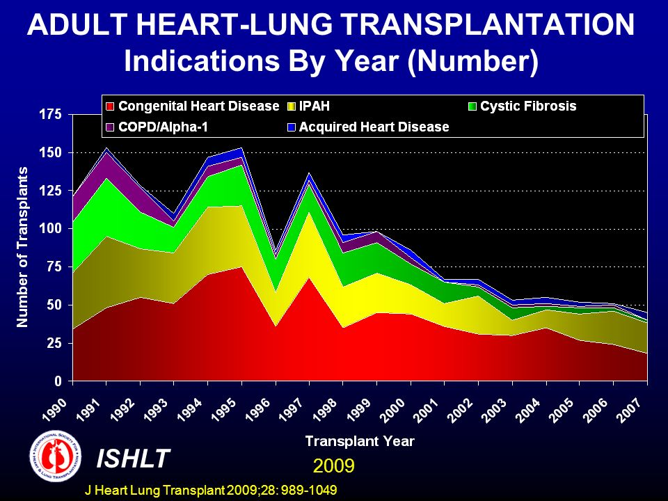 ADULT HEART-LUNG TRANSPLANTATION Indications By Year (Number)