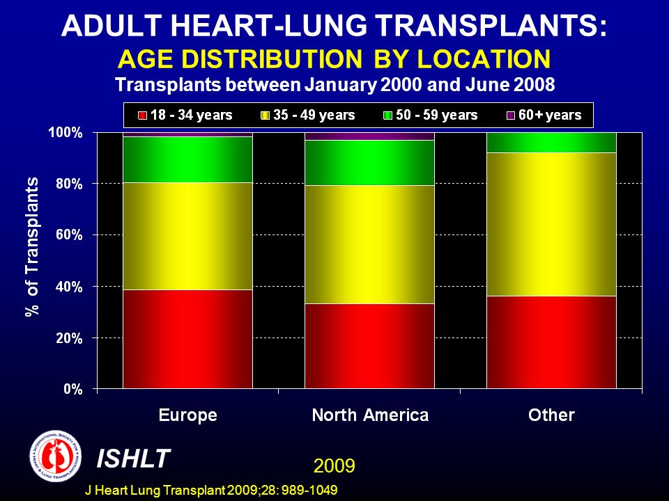 ADULT HEART-LUNG TRANSPLANTS: AGE DISTRIBUTION BY LOCATION Transplants between January 2000 and June 2008