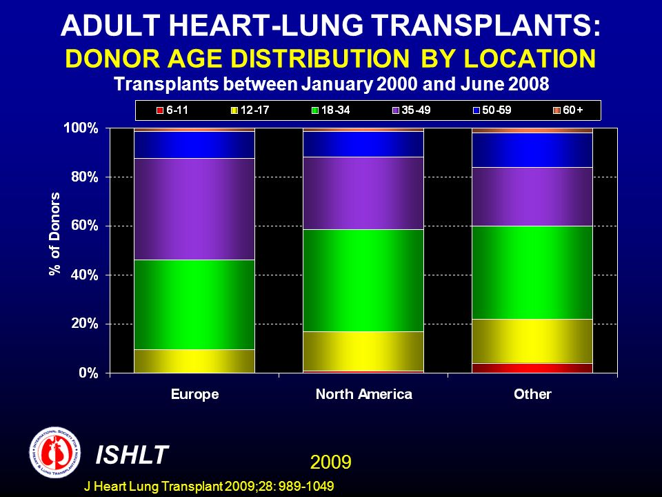 ADULT HEART-LUNG TRANSPLANTS: DONOR AGE DISTRIBUTION BY LOCATION Transplants between January 2000 and June 2008