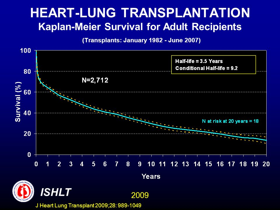 HEART-LUNG TRANSPLANTATION Kaplan-Meier Survival for Adult Recipients (Transplants: January 1982 - June 2007)
