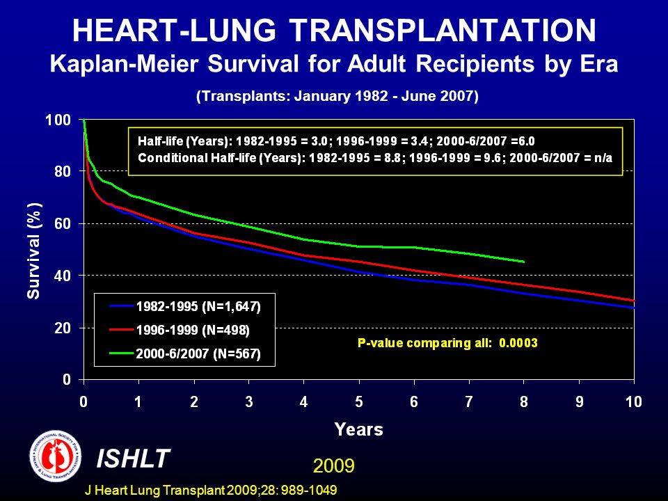 HEART-LUNG TRANSPLANTATION Kaplan-Meier Survival for Adult Recipients by Era (Transplants: January 1982 - June 2007)