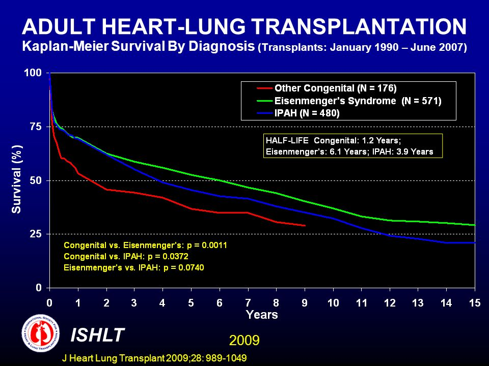 ADULT HEART-LUNG TRANSPLANTATION Kaplan-Meier Survival By Diagnosis (Transplants: January 1990 – June 2007)