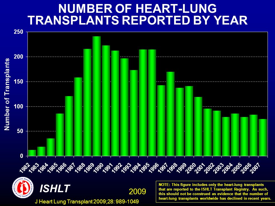 NUMBER OF HEART-LUNG TRANSPLANTS REPORTED BY YEAR