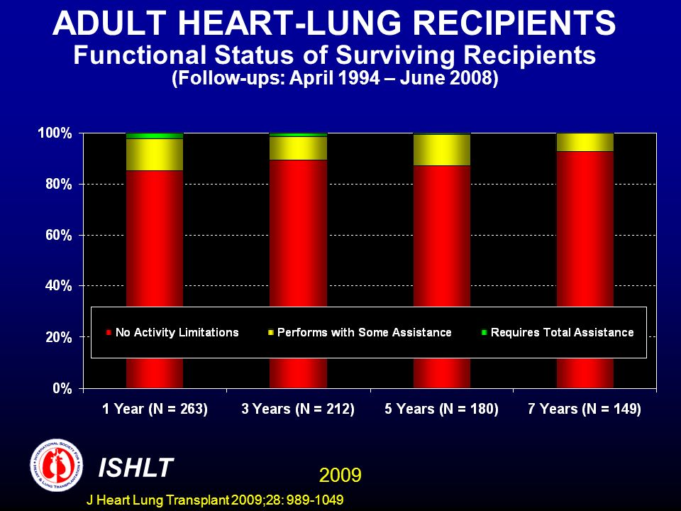ADULT HEART-LUNG RECIPIENTS Functional Status of Surviving Recipients (Follow-ups: April 1994 – June 2008)