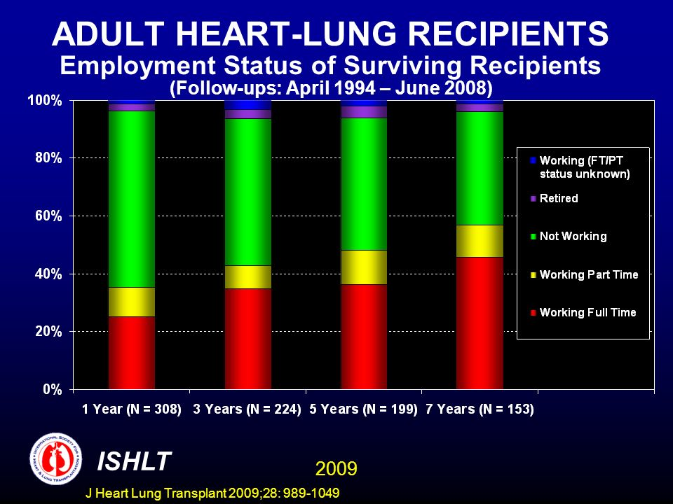 ADULT HEART-LUNG RECIPIENTS Employment Status of Surviving Recipients (Follow-ups: April 1994 – June 2008)