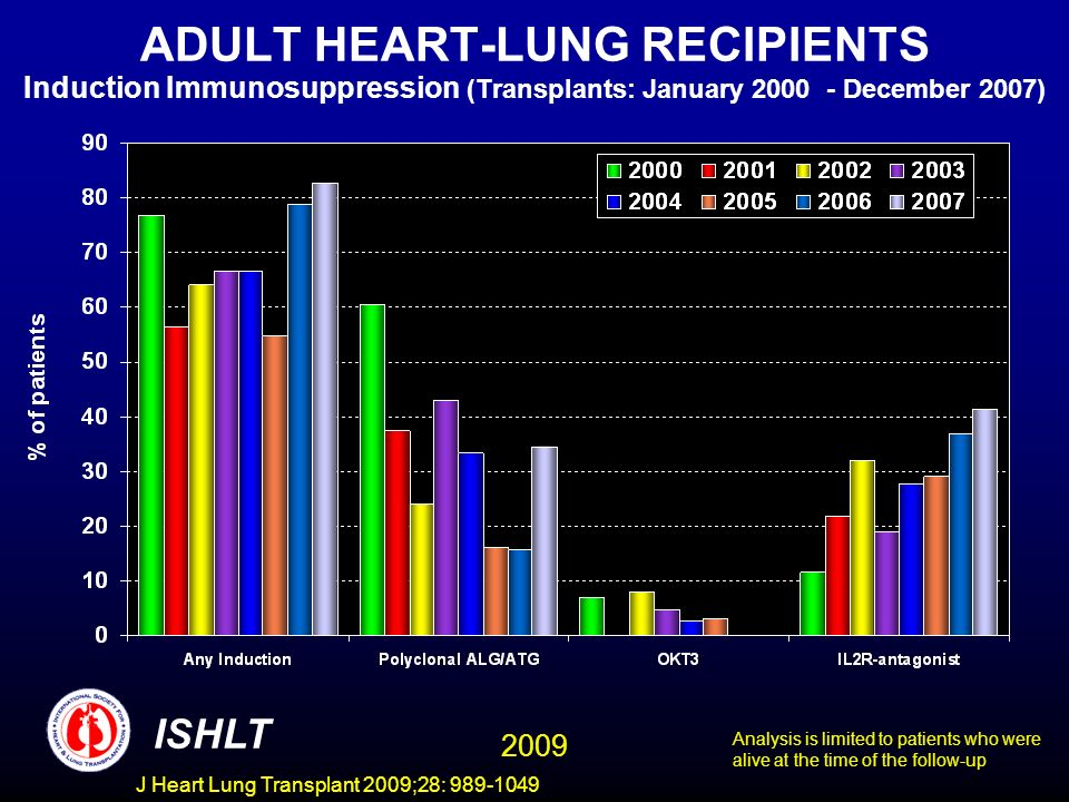 ADULT HEART-LUNG RECIPIENTS Induction Immunosuppression (Transplants: January 2000 - December 2007)