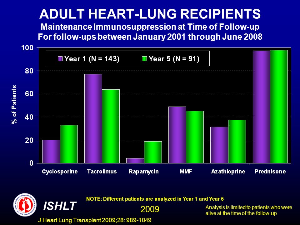 ADULT HEART-LUNG RECIPIENTS Maintenance Immunosuppression at Time of Follow-up For follow-ups between January 2001 through June 2008