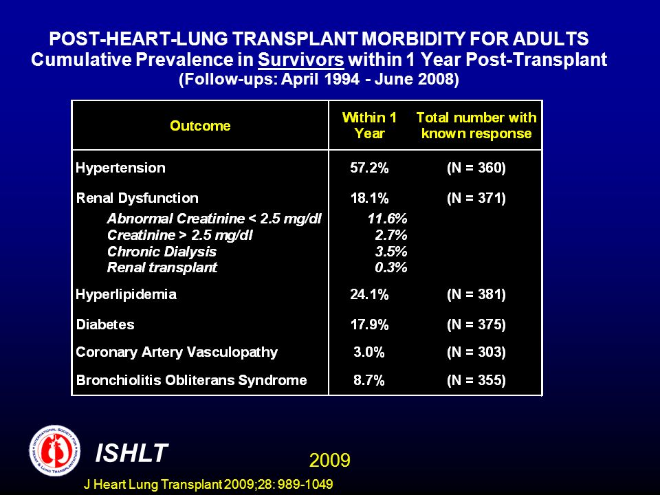 POST-HEART-LUNG TRANSPLANT MORBIDITY FOR ADULTS Cumulative Prevalence in Survivors within 1 Year Post-Transplant (Follow-ups: April 1994 - June 2008)