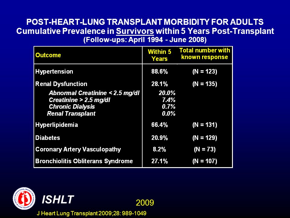 POST-HEART-LUNG TRANSPLANT MORBIDITY FOR ADULTS Cumulative Prevalence in Survivors within 5 Years Post-Transplant (Follow-ups: April 1994 - June 2008)