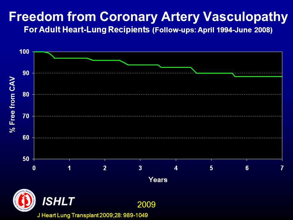 Freedom from Coronary Artery Vasculopathy For Adult Heart-Lung Recipients (Follow-ups: April 1994-June 2008)