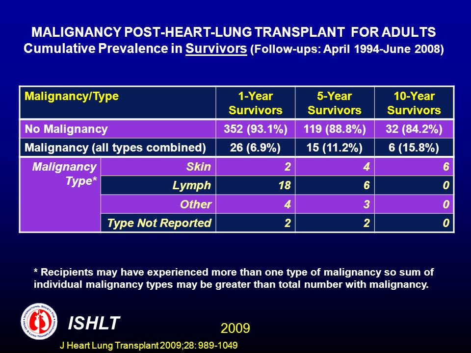 MALIGNANCY POST-HEART-LUNG TRANSPLANT FOR ADULTS Cumulative Prevalence in Survivors (Follow-ups: April 1994-June 2008)