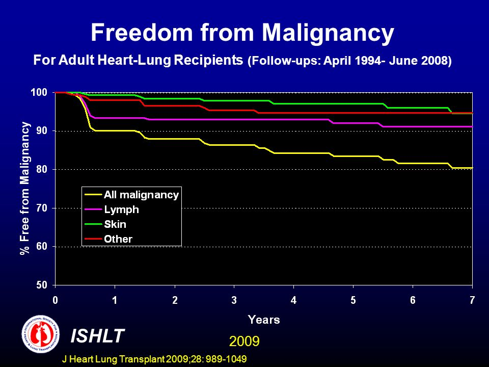 Freedom from Malignancy For Adult Heart-Lung Recipients (Follow-ups: April 1994- June 2008)