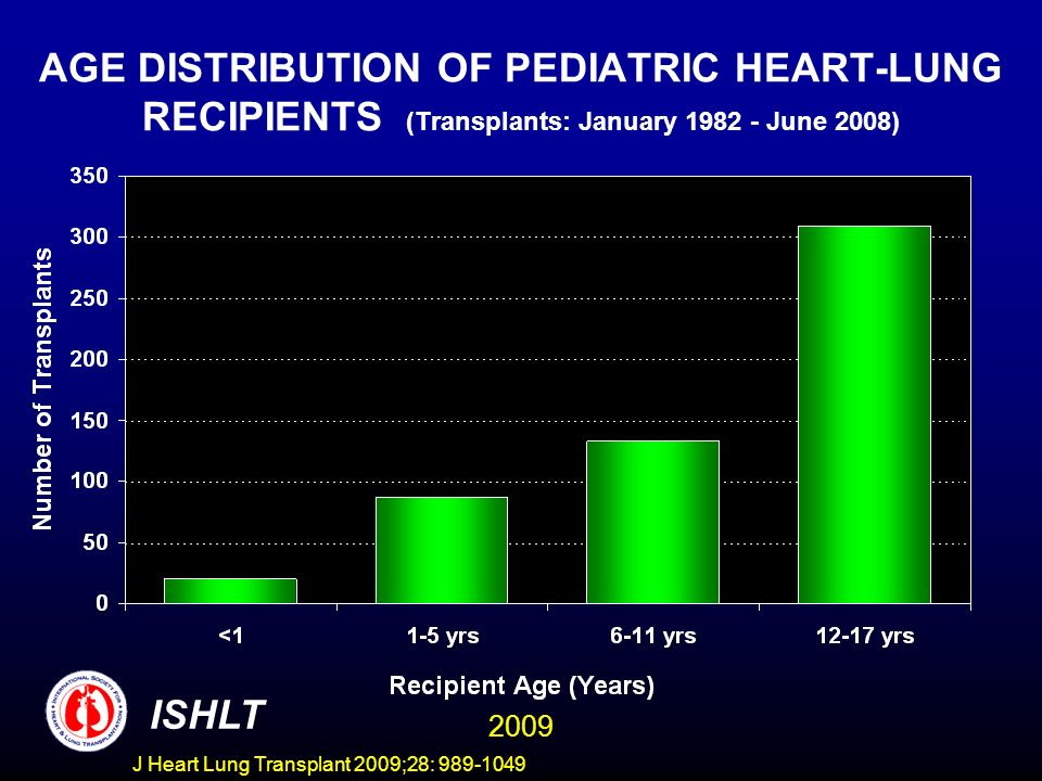 AGE DISTRIBUTION OF PEDIATRIC HEART-LUNG RECIPIENTS (Transplants: January 1982 - June 2008)