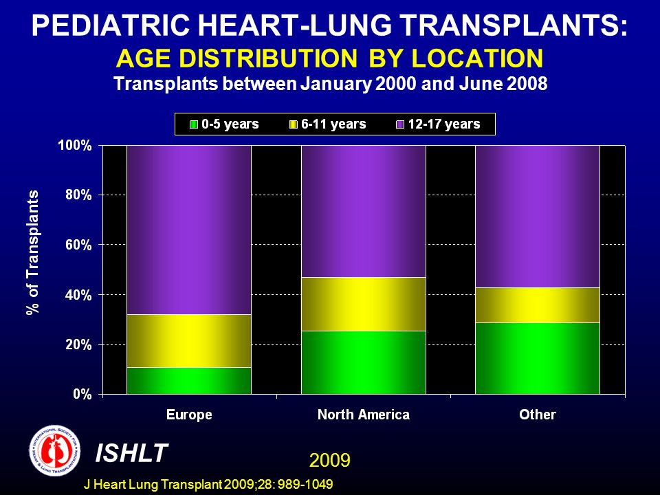 PEDIATRIC HEART-LUNG TRANSPLANTS: AGE DISTRIBUTION BY LOCATION Transplants between January 2000 and June 2008