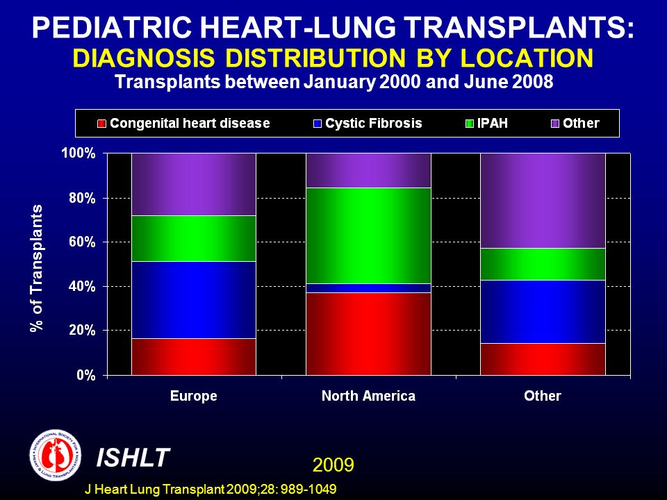 PEDIATRIC HEART-LUNG TRANSPLANTS: DIAGNOSIS DISTRIBUTION BY LOCATION Transplants between January 2000 and June 2008