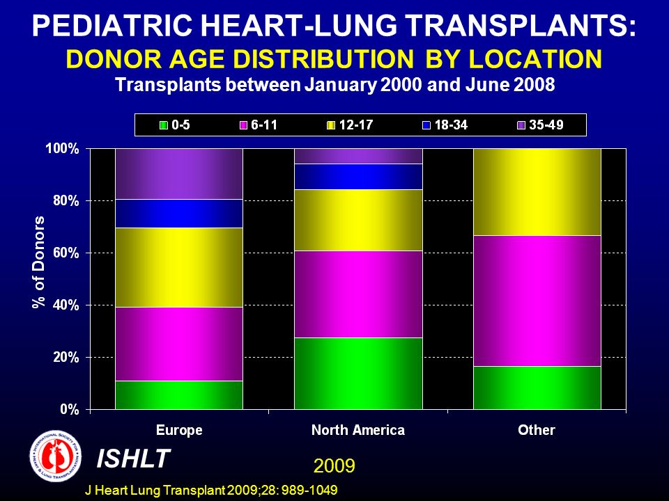 PEDIATRIC HEART-LUNG TRANSPLANTS: DONOR AGE DISTRIBUTION BY LOCATION Transplants between January 2000 and June 2008