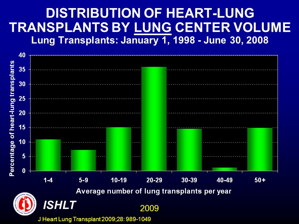 DISTRIBUTION OF HEART-LUNG TRANSPLANTS BY LUNG CENTER VOLUME Lung Transplants: January 1, 1998 - June 30, 2008