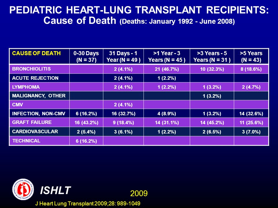 PEDIATRIC HEART-LUNG TRANSPLANT RECIPIENTS: Cause of Death (Deaths: January 1992 - June 2008)