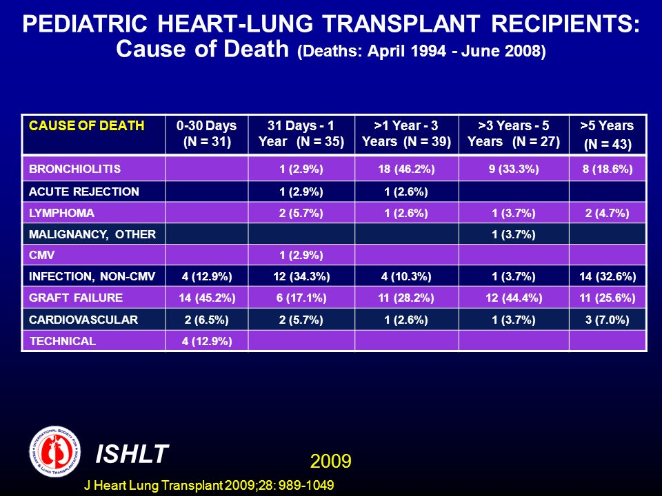 PEDIATRIC HEART-LUNG TRANSPLANT RECIPIENTS: Cause of Death (Deaths: April 1994 - June 2008)