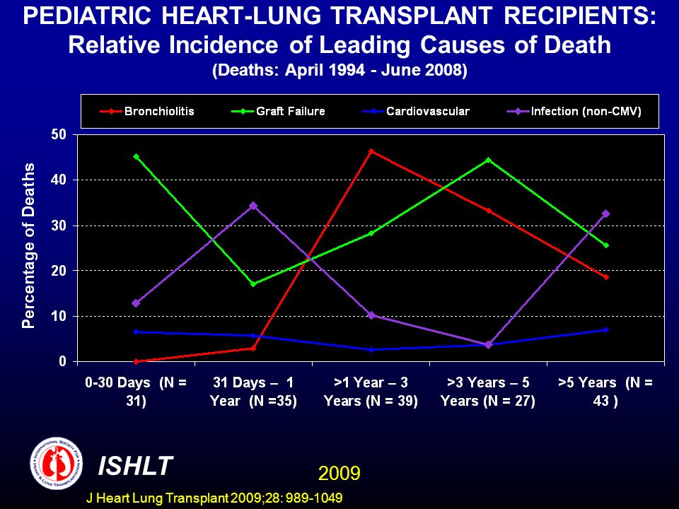 PEDIATRIC HEART-LUNG TRANSPLANT RECIPIENTS: Relative Incidence of Leading Causes of Death (Deaths: April 1994 - June 2008)