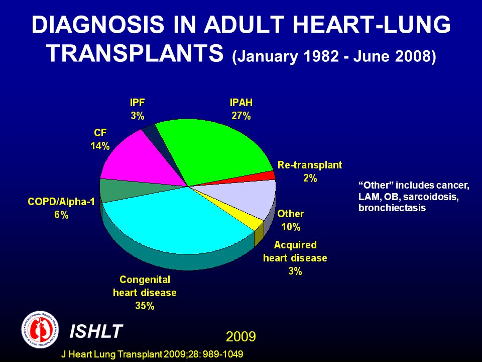 DIAGNOSIS IN ADULT HEART-LUNG TRANSPLANTS (January 1982 - June 2008)