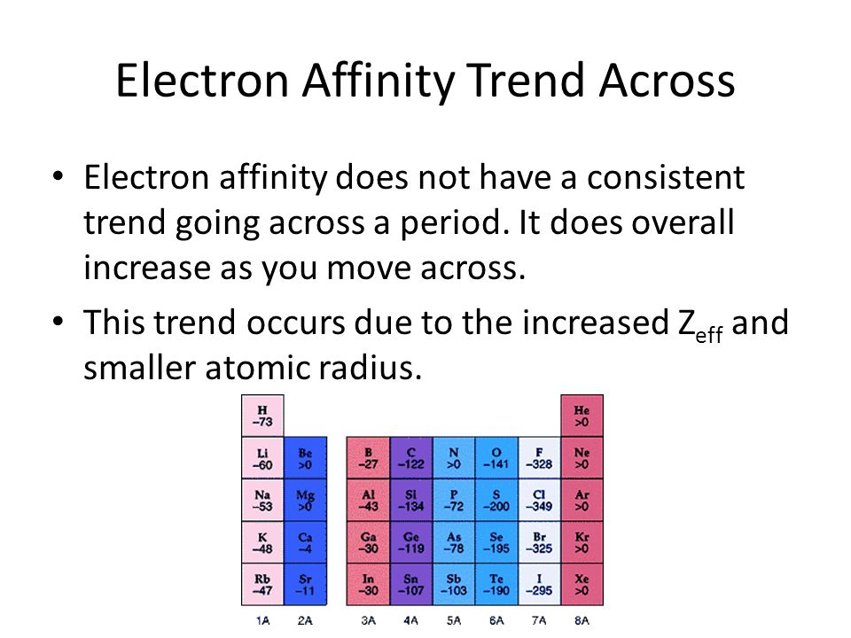Electron Affinity Trends In The Periodic Table Golfclub