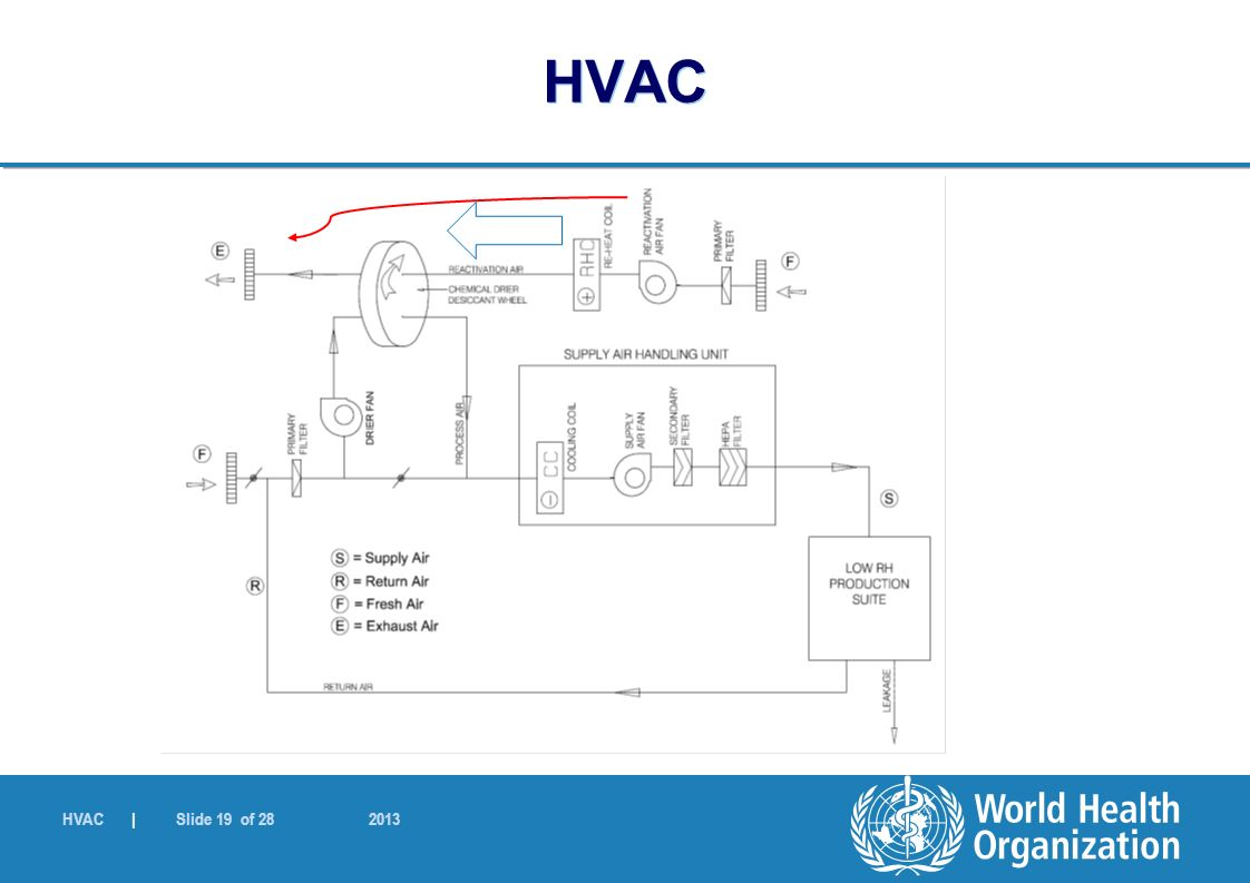 Ahu Block Diagram Hvac Components Wiring Database Piping Layout Ppt World Health Organization Download Chilled Water 19