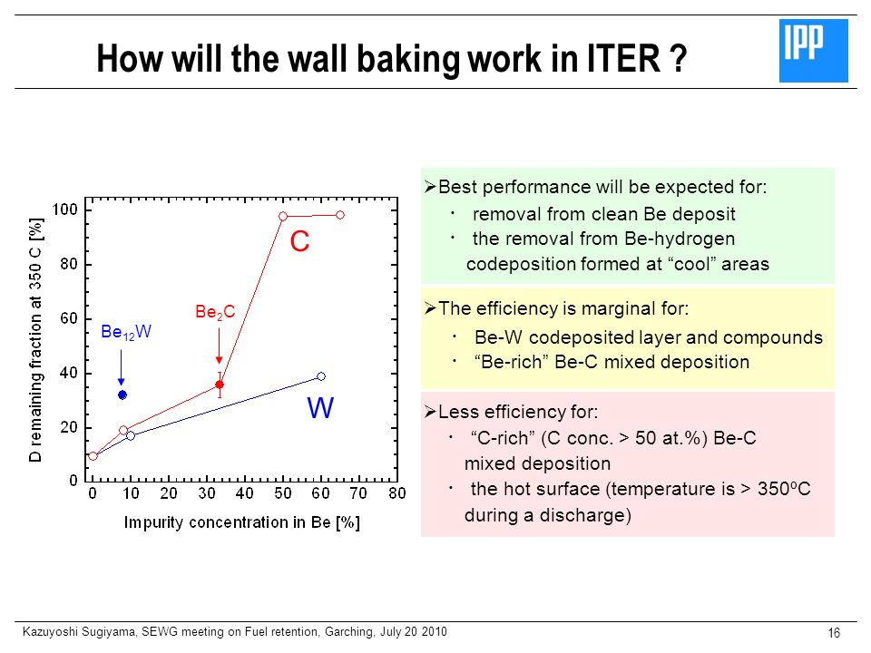 How will the wall baking work in ITER