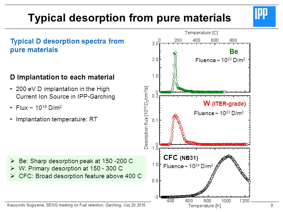 Typical desorption from pure materials