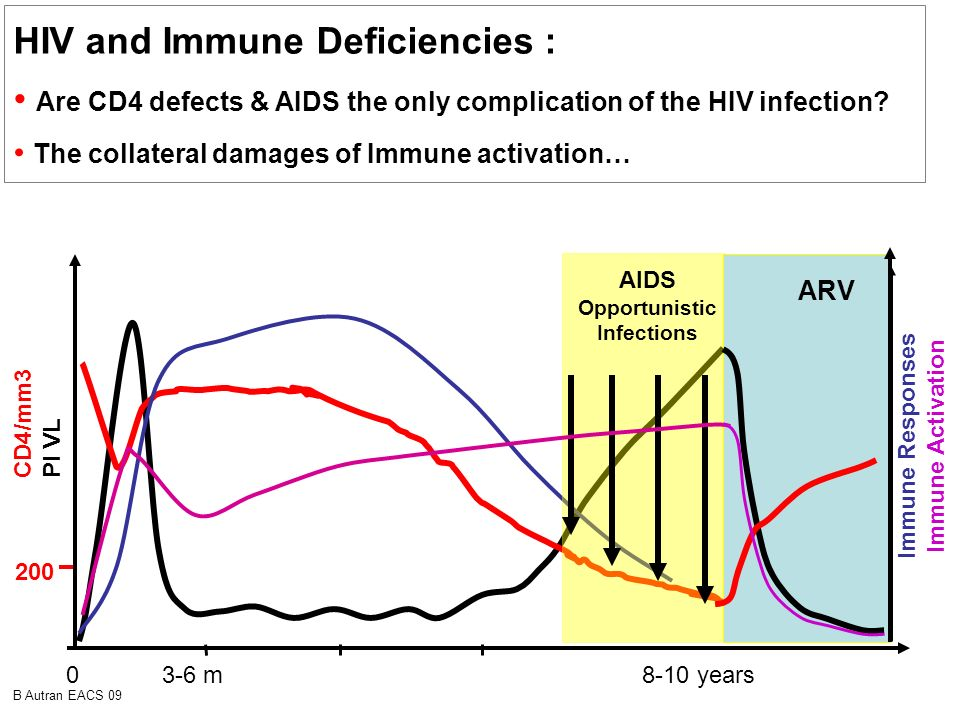 HIV and Immune Deficiencies :