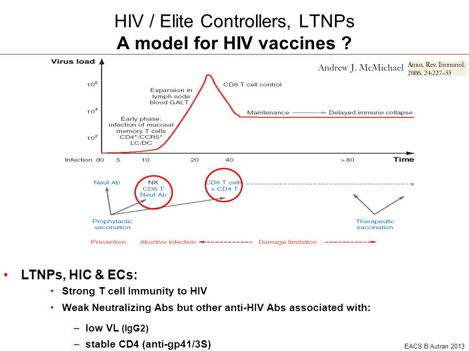 HIV / Elite Controllers, LTNPs A model for HIV vaccines
