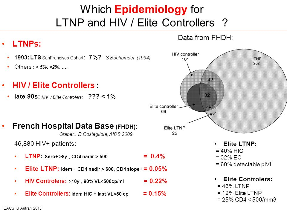 Which Epidemiology for LTNP and HIV / Elite Controllers