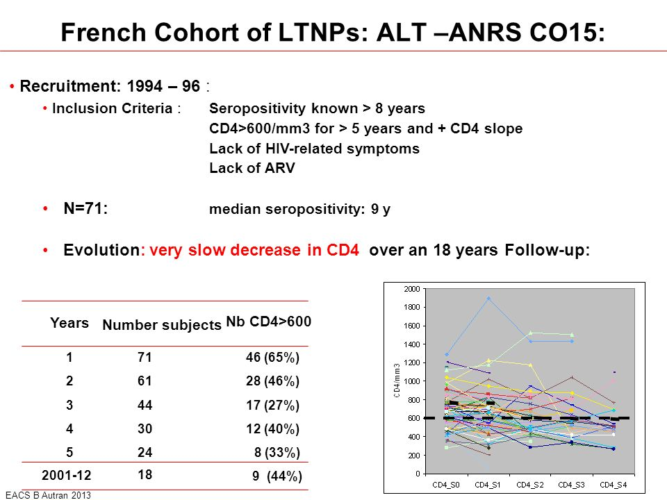 French Cohort of LTNPs: ALT –ANRS CO15: