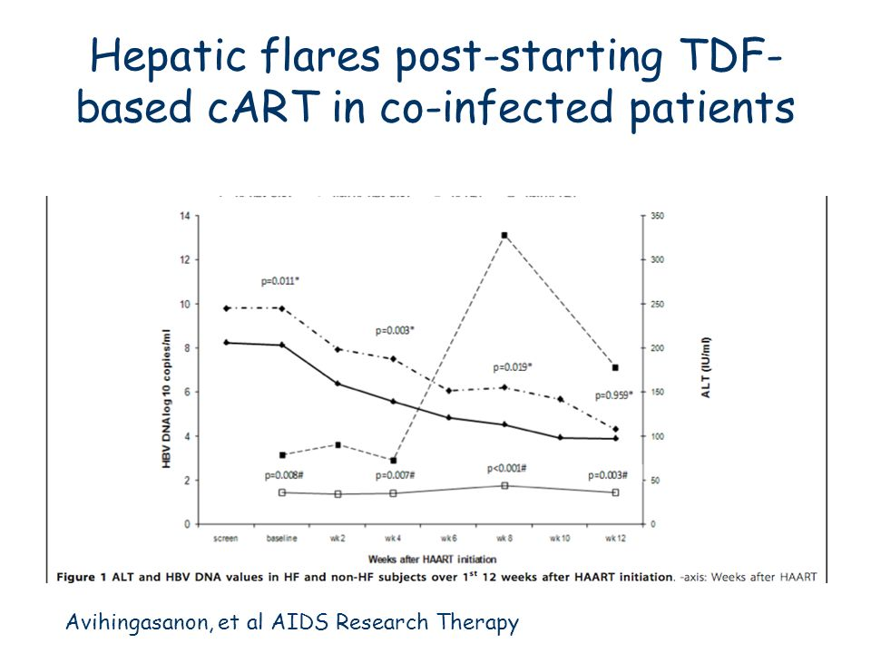Hepatic flares post-starting TDF-based cART in co-infected patients