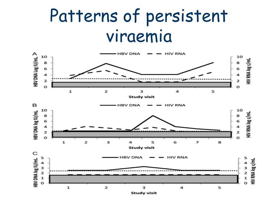 Patterns of persistent viraemia