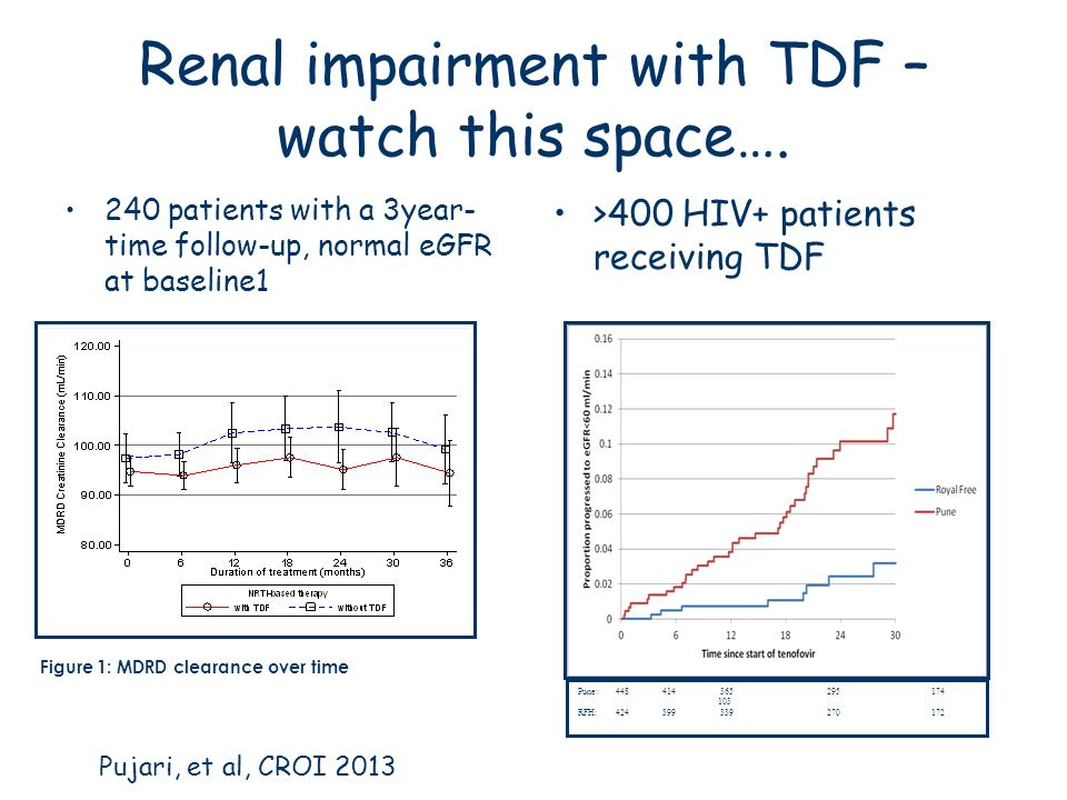 Renal impairment with TDF – watch this space….