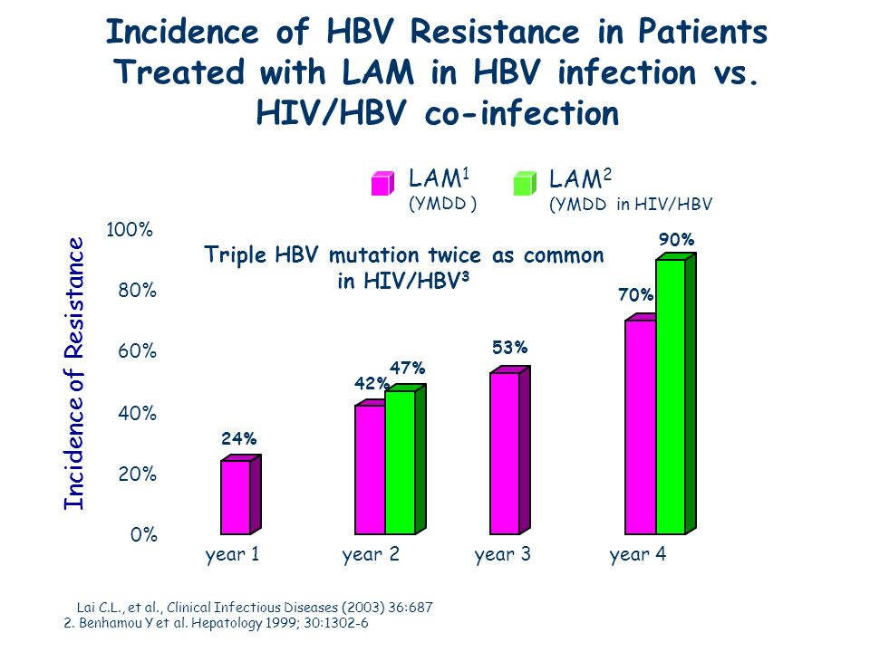 Triple HBV mutation twice as common in HIV/HBV3