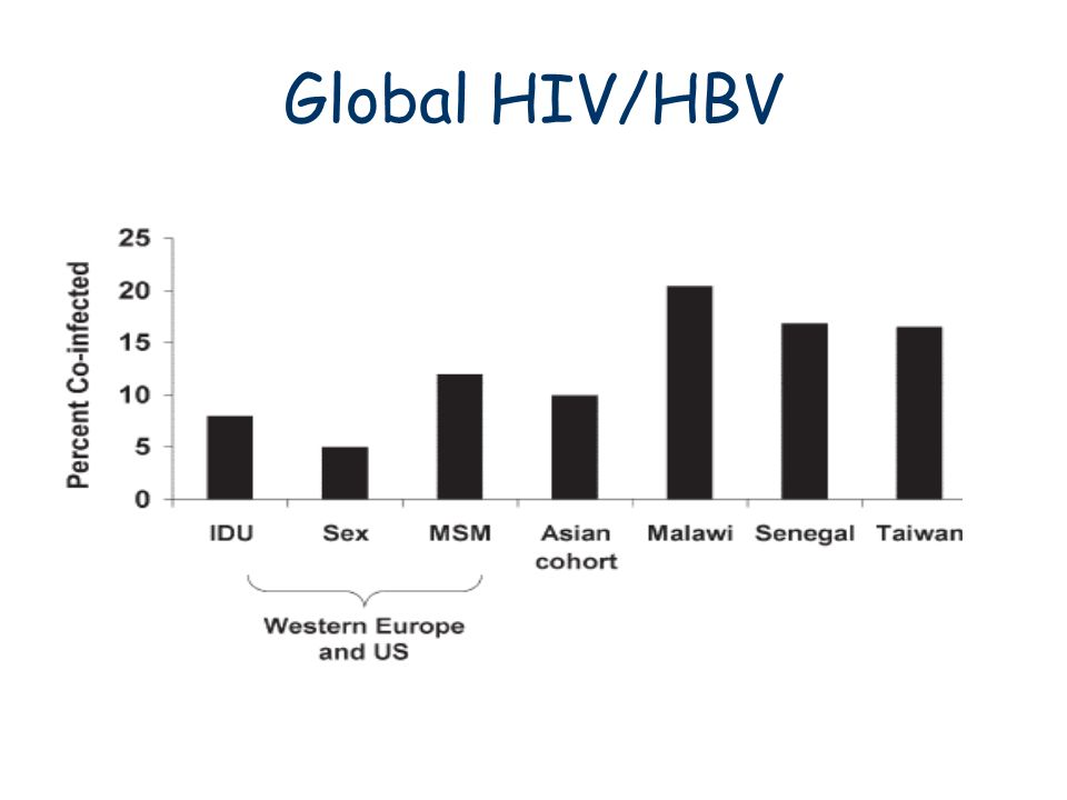 Global HIV/HBV Thio, C. Hepatology 2009; 49(5): s138