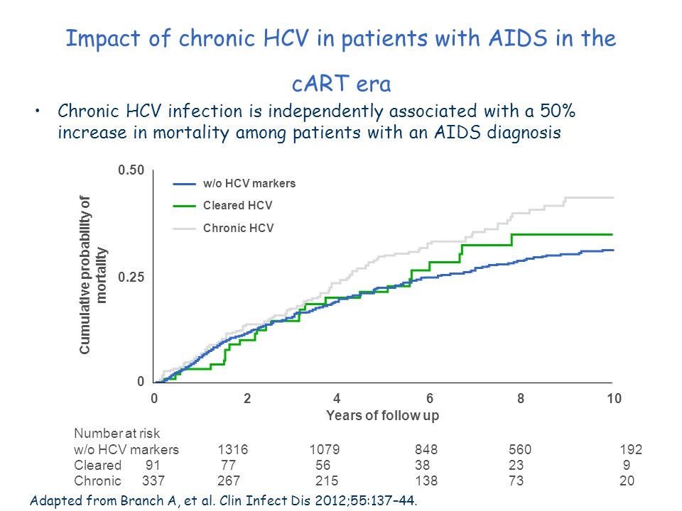 Impact of chronic HCV in patients with AIDS in the cART era