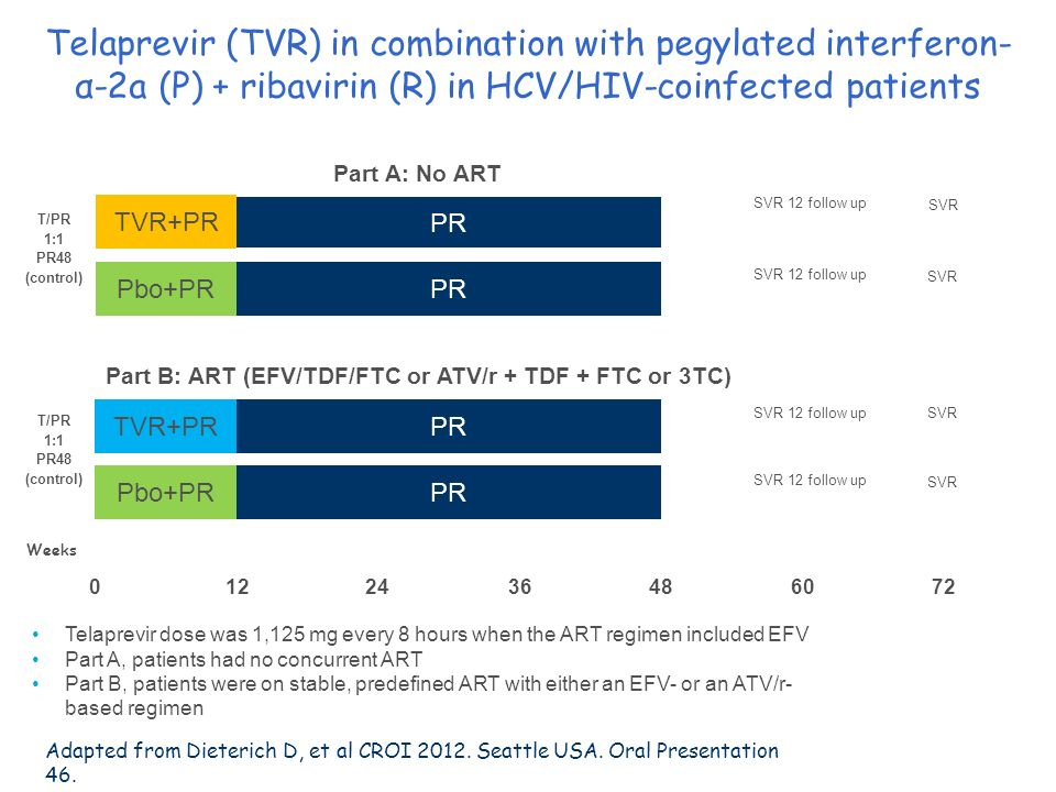 Part B: ART (EFV/TDF/FTC or ATV/r + TDF + FTC or 3TC)