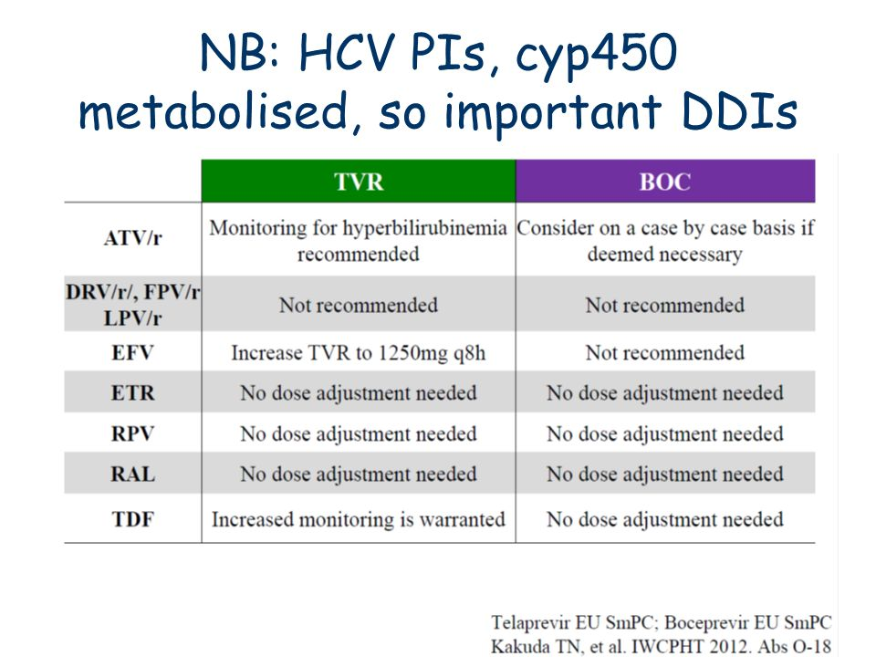 NB: HCV PIs, cyp450 metabolised, so important DDIs
