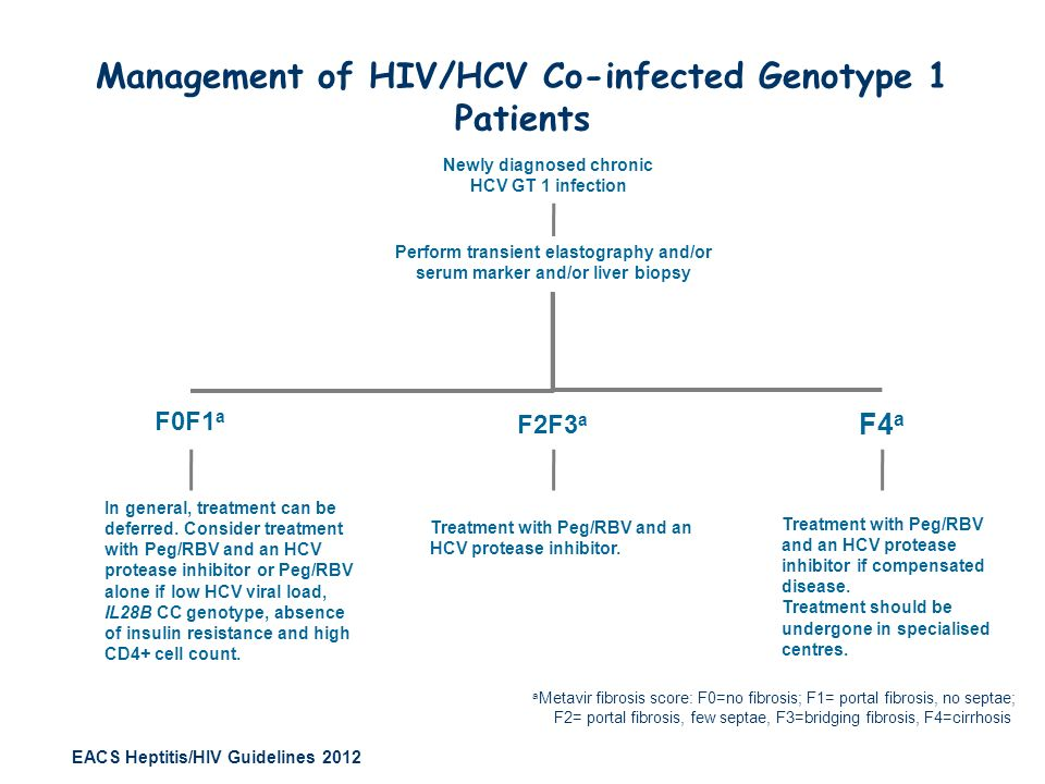 Management of HIV/HCV Co-infected Genotype 1 Patients