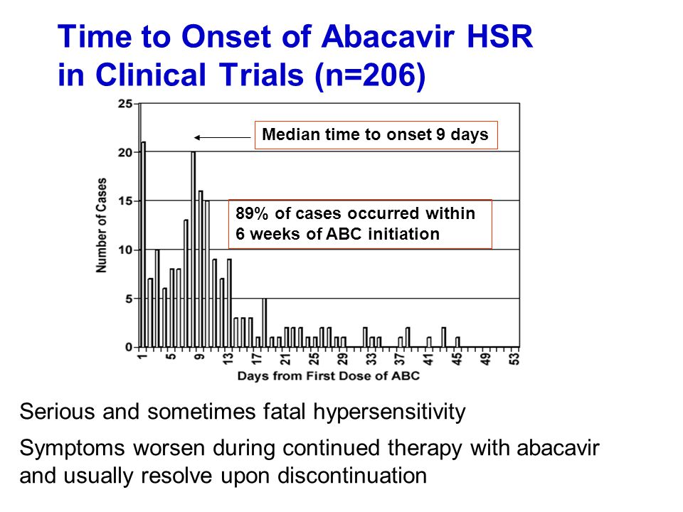 Time to Onset of Abacavir HSR in Clinical Trials (n=206)