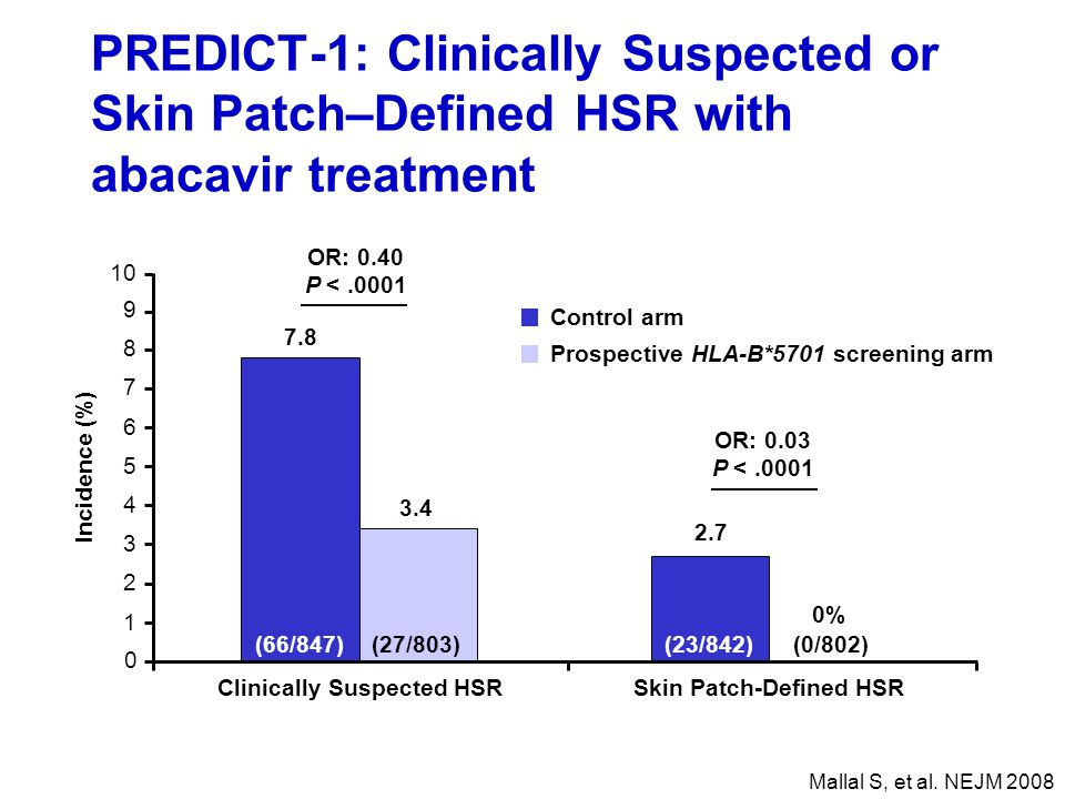 PREDICT-1: Clinically Suspected or Skin Patch–Defined HSR with abacavir treatment