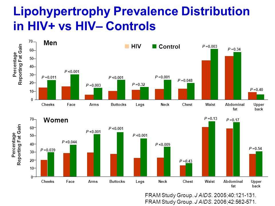 Lipohypertrophy Prevalence Distribution in HIV+ vs HIV– Controls