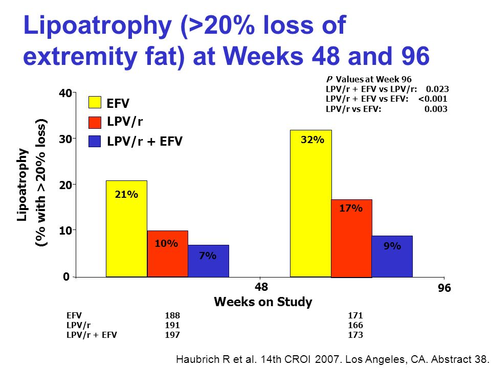 Lipoatrophy (>20% loss of extremity fat) at Weeks 48 and 96