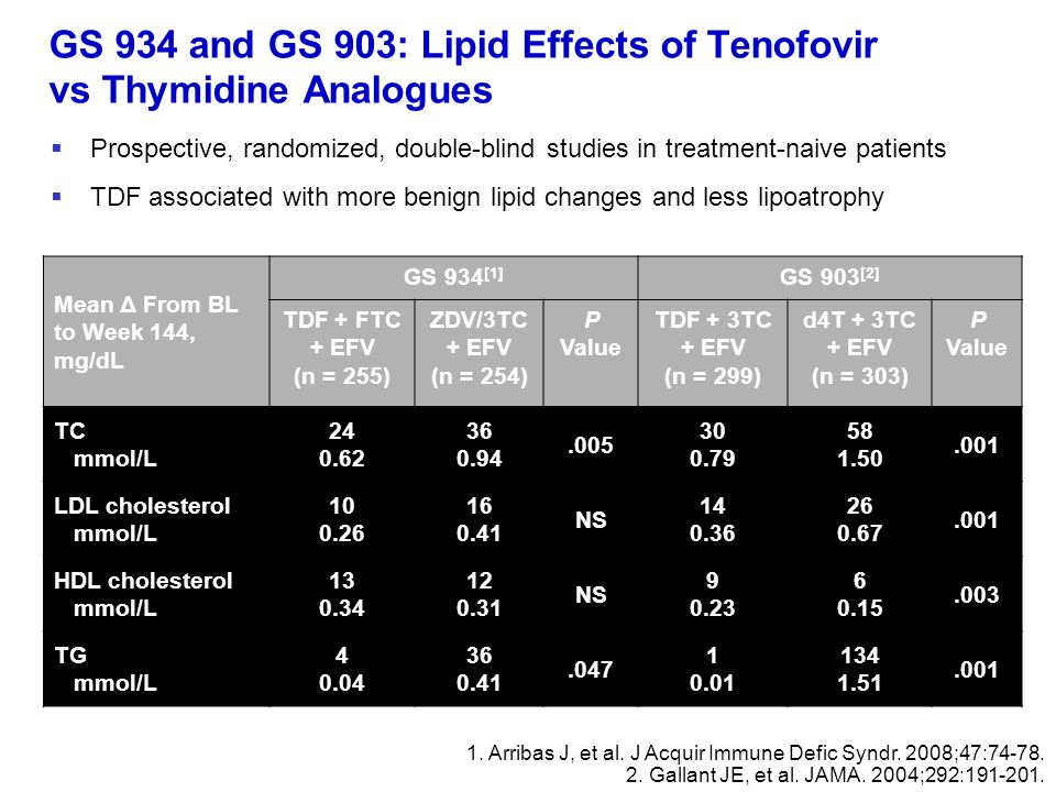 GS 934 and GS 903: Lipid Effects of Tenofovir vs Thymidine Analogues