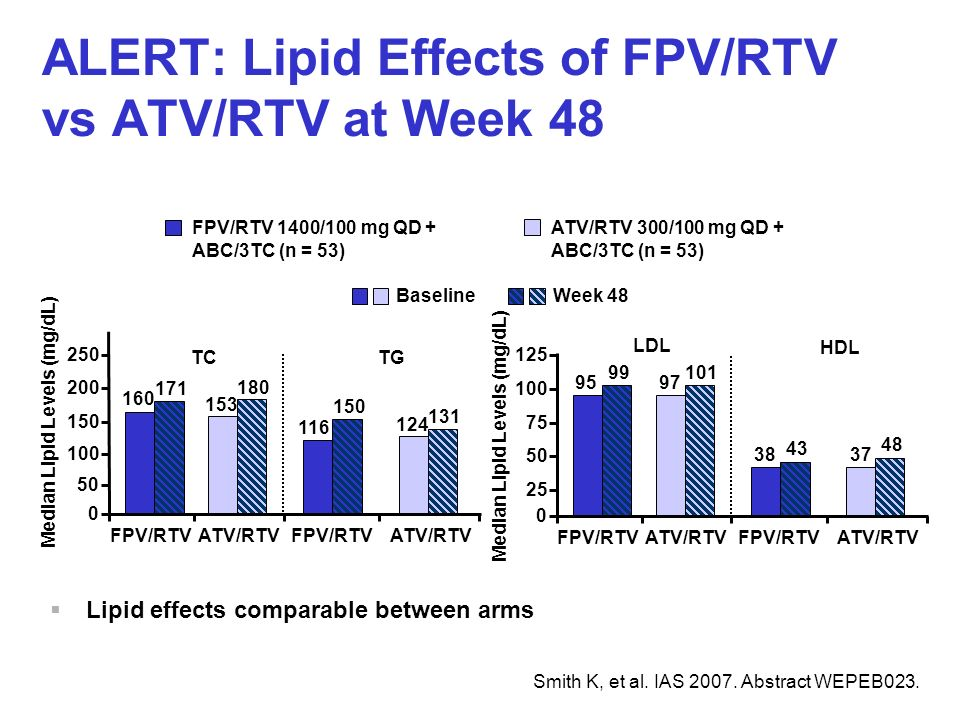 ALERT: Lipid Effects of FPV/RTV vs ATV/RTV at Week 48