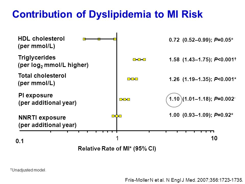 Contribution of Dyslipidemia to MI Risk